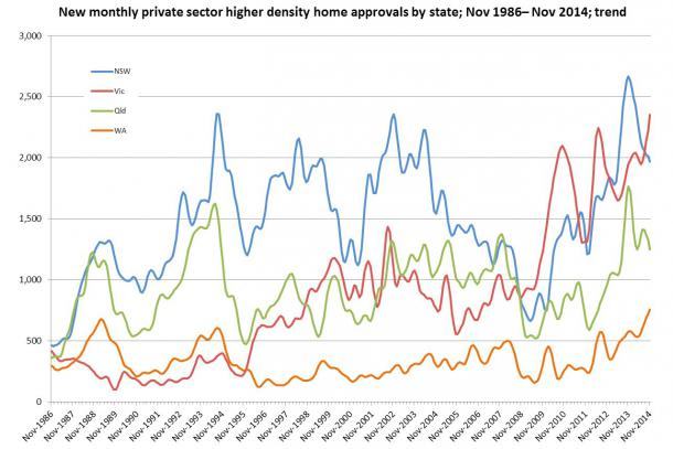 Victorian apartment approvals at a record high